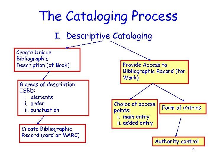 The Cataloging Process I. Descriptive Cataloging Create Unique Bibliographic Description (of Book) 8 areas