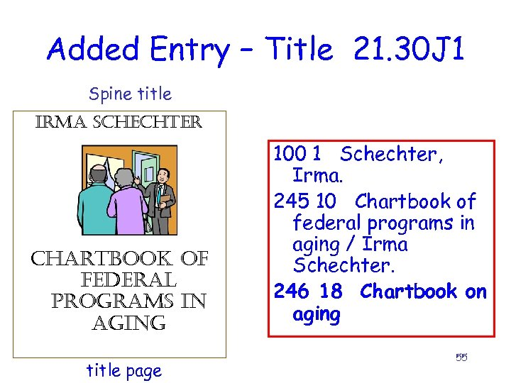 Added Entry – Title 21. 30 J 1 Spine title irma schechter chartbook of