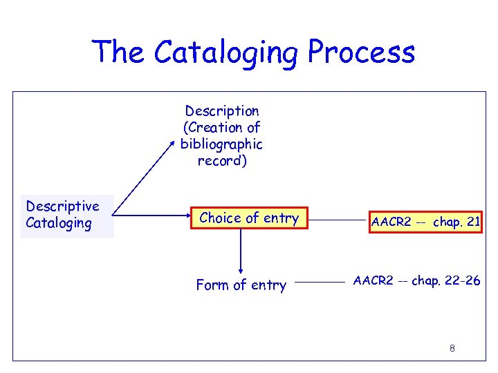 The Cataloging Process Description (Creation of bibliographic record) Descriptive Cataloging Choice of entry Form