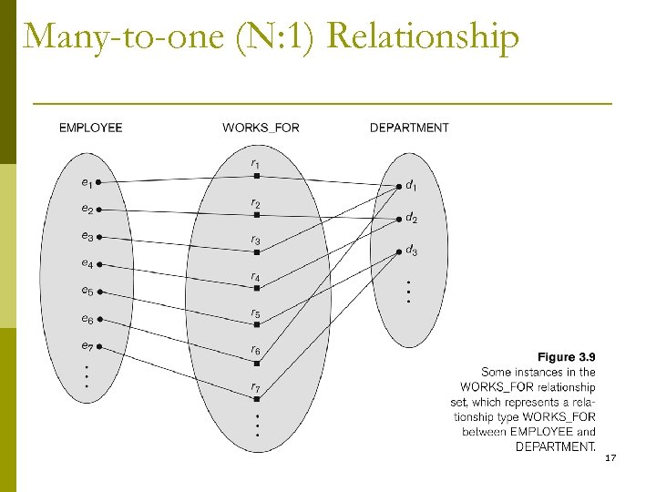 Many-to-one (N: 1) Relationship 17