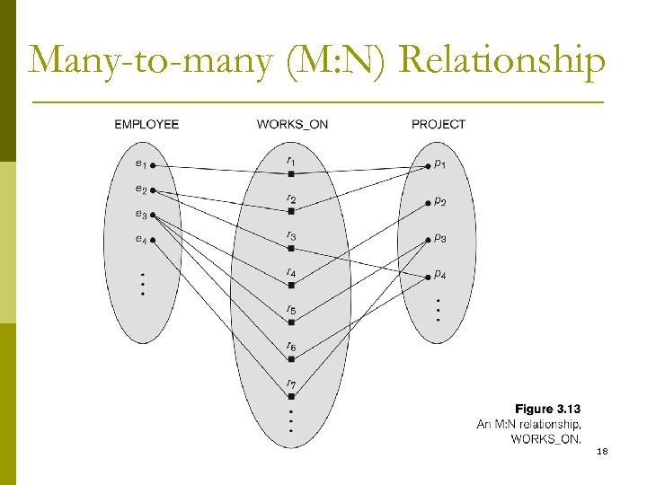 Many-to-many (M: N) Relationship 18