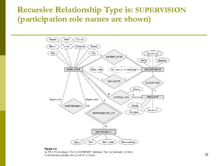 Recursive Relationship Type is: SUPERVISION (participation role names are shown) 21