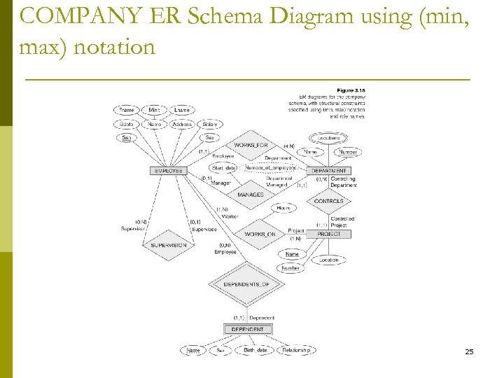 COMPANY ER Schema Diagram using (min, max) notation 25