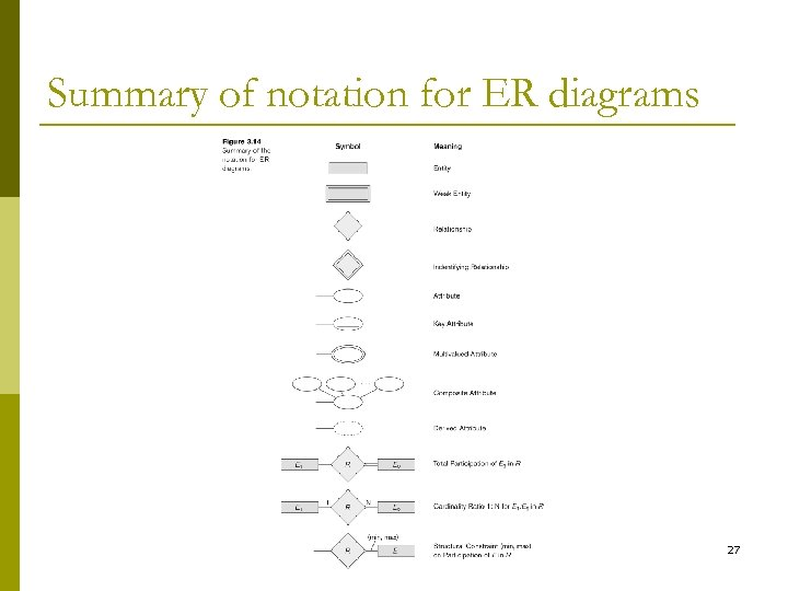 Summary of notation for ER diagrams 27