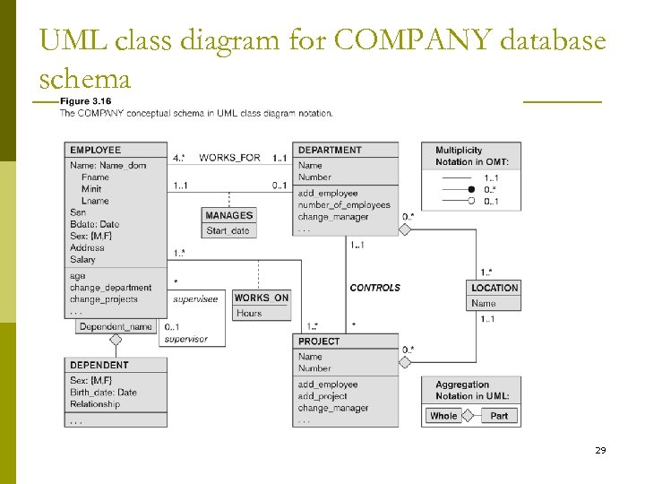 UML class diagram for COMPANY database schema 29