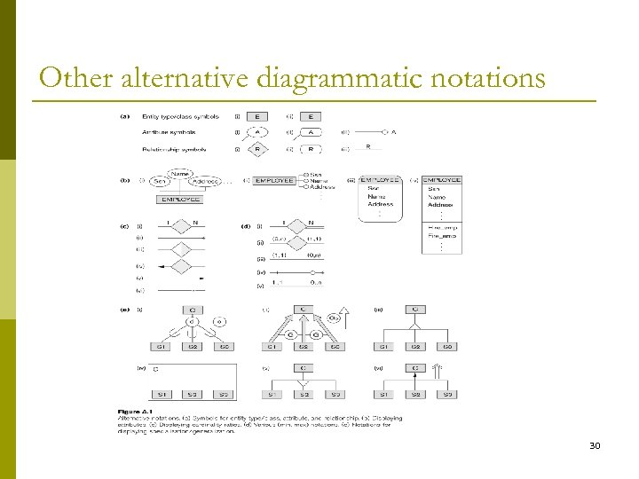 Other alternative diagrammatic notations 30