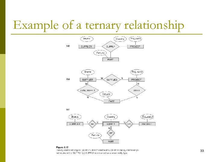 Example of a ternary relationship 33