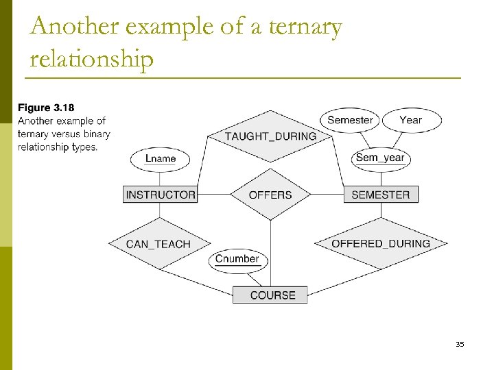 Another example of a ternary relationship 35