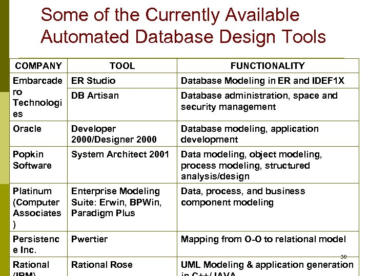 Some of the Currently Available Automated Database Design Tools COMPANY TOOL FUNCTIONALITY Embarcade ER