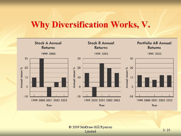 Why Diversification Works, V. © 2009 Mc. Graw-Hill Ryerson Limited 2 - 25