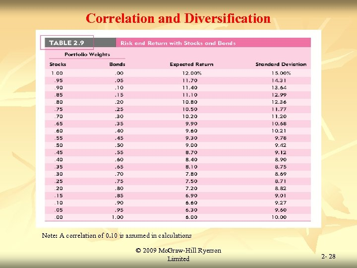 Correlation and Diversification Note: A correlation of 0. 10 is assumed in calculations ©