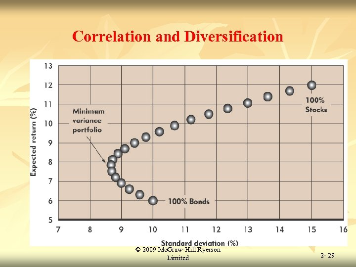 Correlation and Diversification © 2009 Mc. Graw-Hill Ryerson Limited 2 - 29