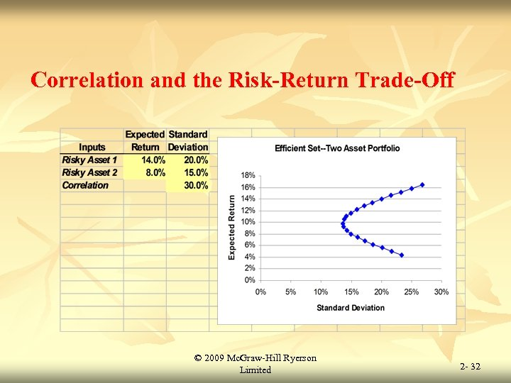 Correlation and the Risk-Return Trade-Off © 2009 Mc. Graw-Hill Ryerson Limited 2 - 32