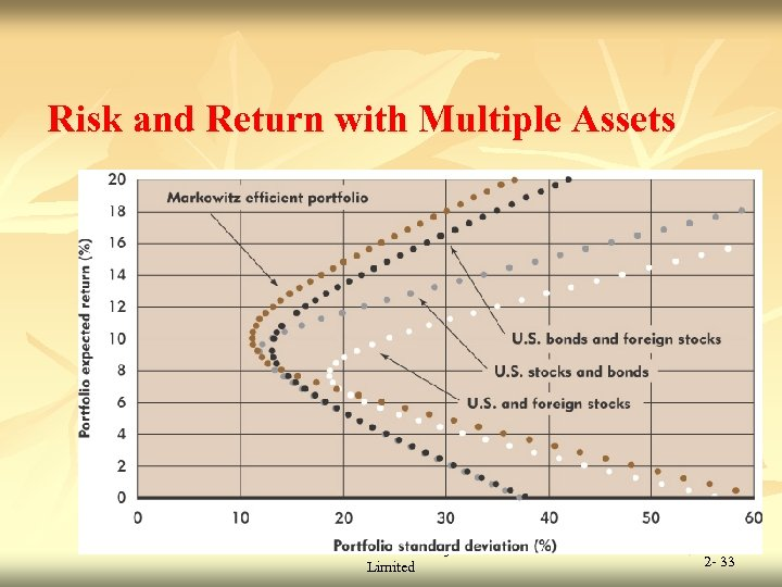 Risk and Return with Multiple Assets © 2009 Mc. Graw-Hill Ryerson Limited 2 -