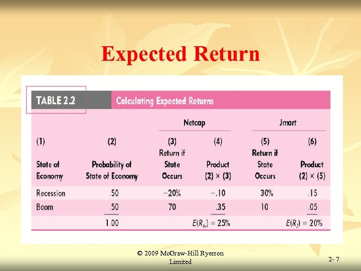 Expected Return © 2009 Mc. Graw-Hill Ryerson Limited 2 - 7
