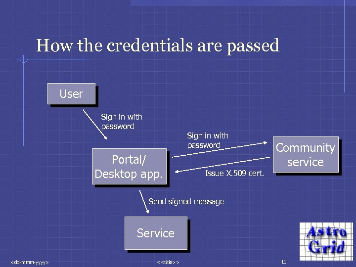 How the credentials are passed User Sign in with password Portal/ Desktop app. Issue