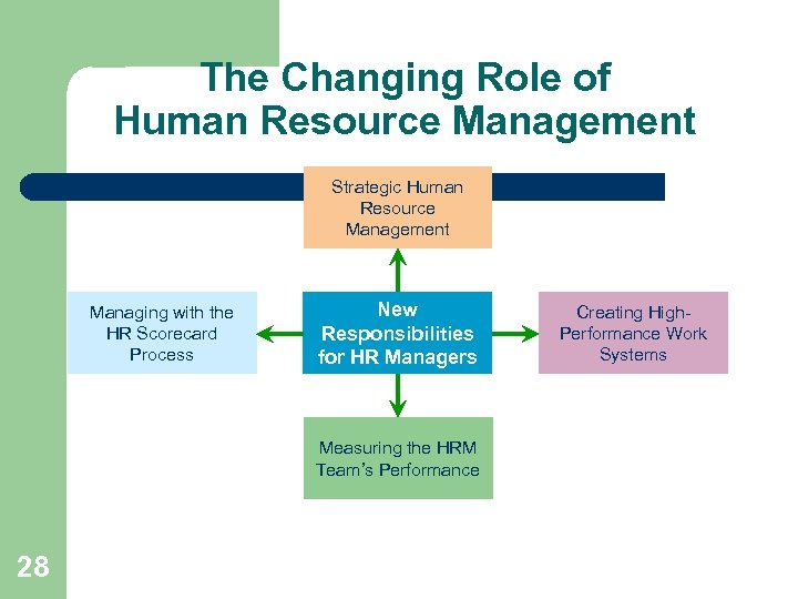 changing role of human resource hr management in response to trends in globalization technology dive The human resource management of an organization plays a basic role in response to the environmental change the hr department should adopt such policies that can avail the new opportunities of the environment & keep the organization away from the newly emerging threats.