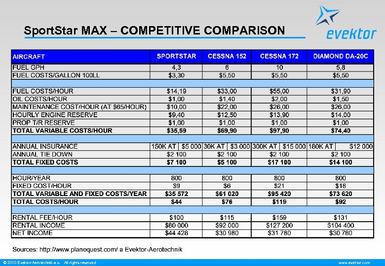 Sport. Star MAX – COMPETITIVE COMPARISON © 2010 Evektor-Aerotechnik a. s. All rights reserved