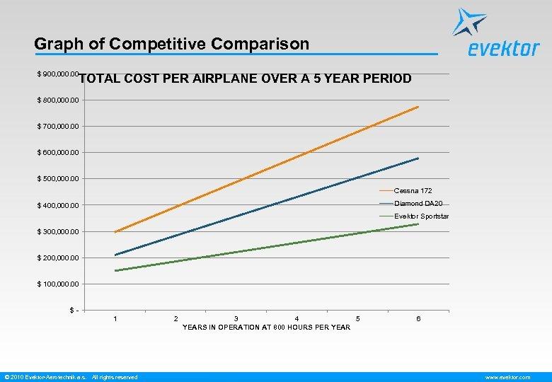Graph of Competitive Comparison $ 900, 000. 00 TOTAL COST PER AIRPLANE OVER A