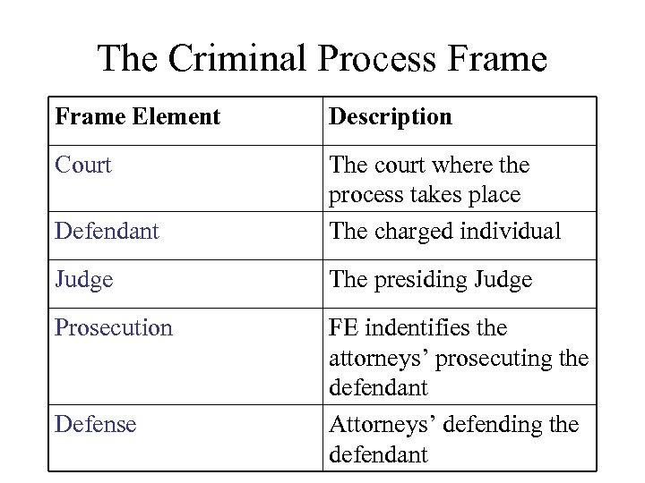 The Criminal Process Frame Element Description Court Defendant The court where the process takes