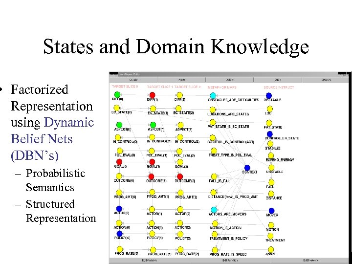 States and Domain Knowledge • Factorized Representation using Dynamic Belief Nets (DBN's) – Probabilistic