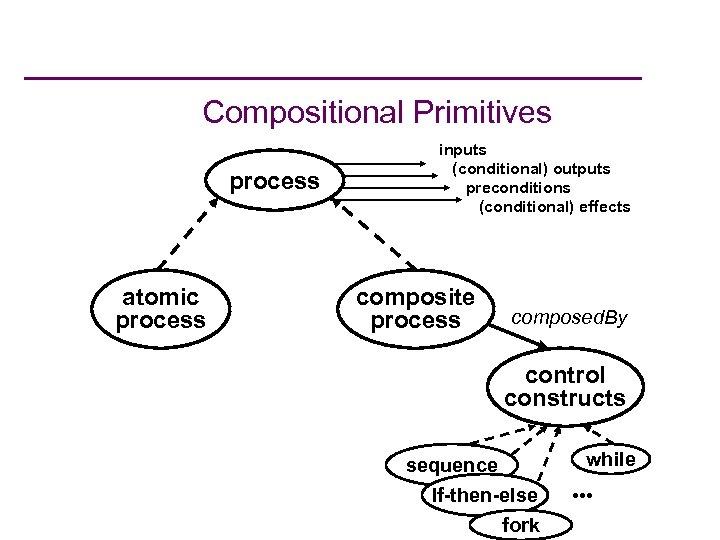 Compositional Primitives process atomic process inputs (conditional) outputs preconditions (conditional) effects composite process composed.