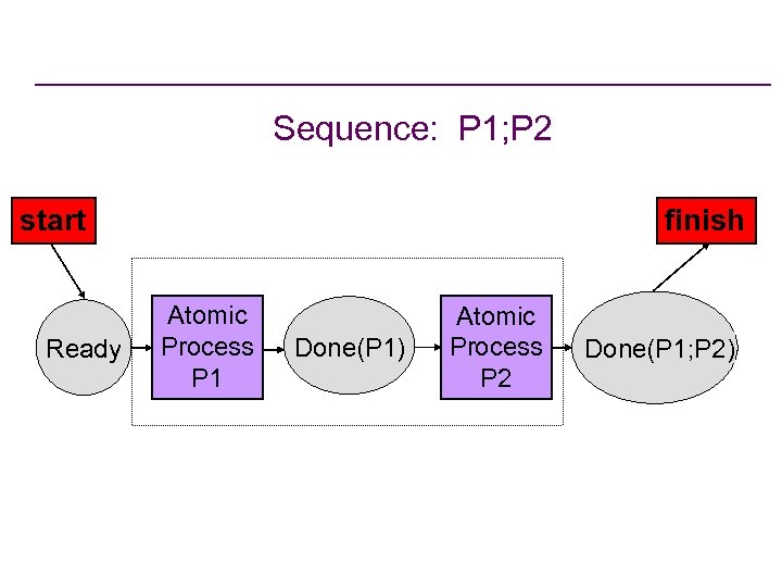 Sequence: P 1; P 2 start Ready finish Atomic Process P 1 Done(P 1)
