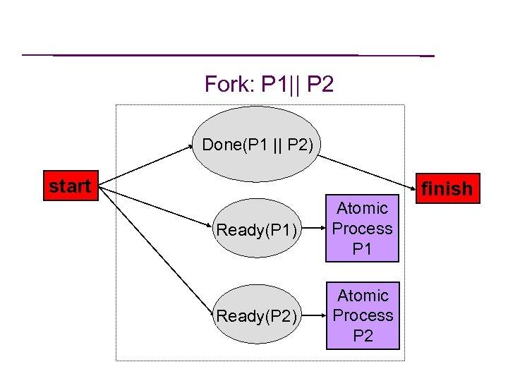 Fork: P 1|| P 2 Done(P 1 || P 2) start Ready(P 1) Atomic