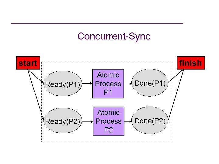 Concurrent-Sync start finish Ready(P 1) Atomic Process P 1 Done(P 1) Ready(P 2) Atomic