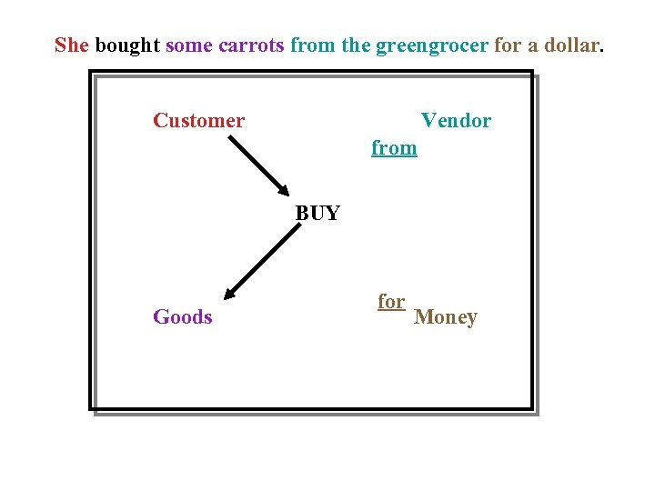She bought some carrots from the greengrocer for a dollar. Customer Vendor from BUY