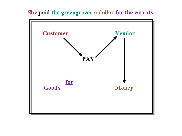 She paid the greengrocer a dollar for the carrots. Customer Vendor PAY Goods for