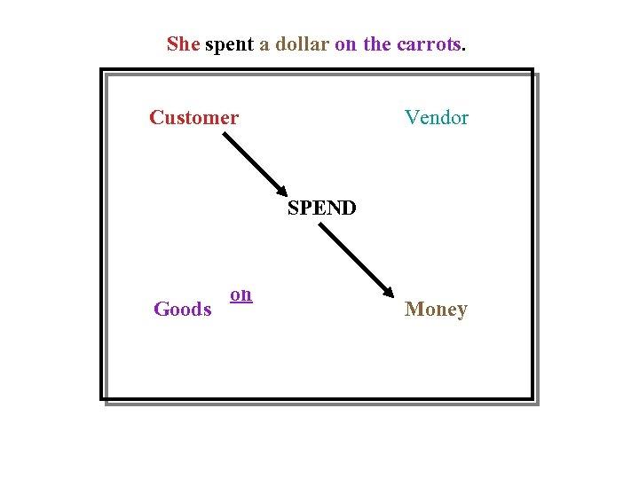 She spent a dollar on the carrots. Customer Vendor SPEND Goods on Money