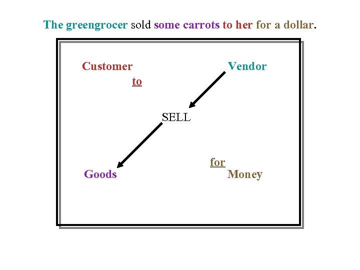 The greengrocer sold some carrots to her for a dollar. Customer to Vendor SELL