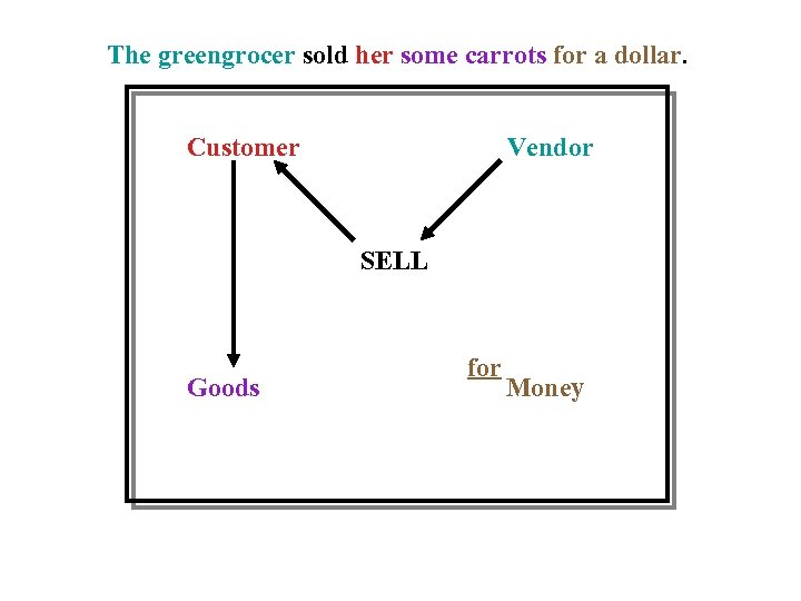The greengrocer sold her some carrots for a dollar. Customer Vendor SELL Goods for