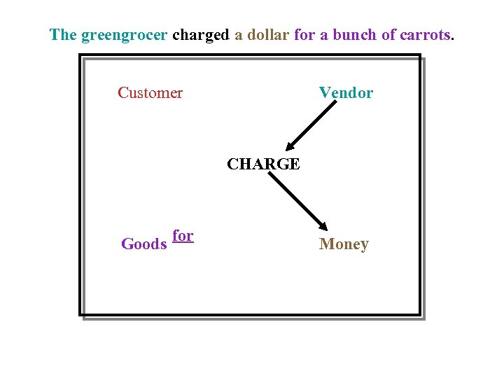 The greengrocer charged a dollar for a bunch of carrots. Customer Vendor CHARGE Goods