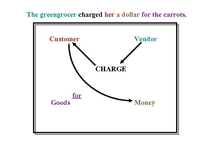The greengrocer charged her a dollar for the carrots. Customer Vendor CHARGE Goods for
