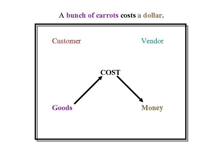 A bunch of carrots costs a dollar. Customer Vendor COST Goods Money