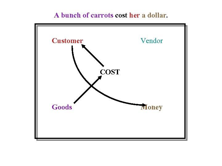A bunch of carrots cost her a dollar. Customer Vendor COST Goods Money