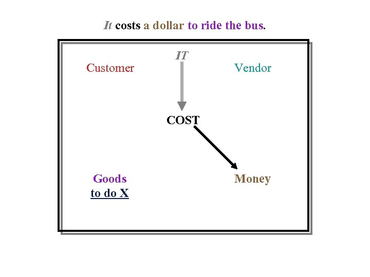It costs a dollar to ride the bus. Customer IT Vendor COST Goods to