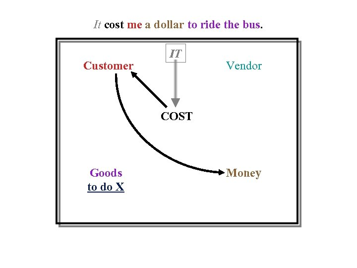 It cost me a dollar to ride the bus. Customer IT Vendor COST Goods