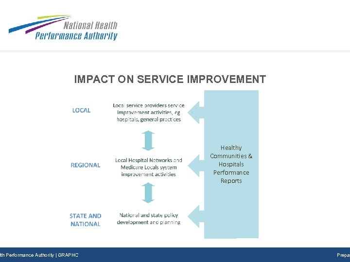 IMPACT ON SERVICE IMPROVEMENT Healthy Communities & Hospitals Performance Reports Subtitle Prepared DD/MM/YYY lth