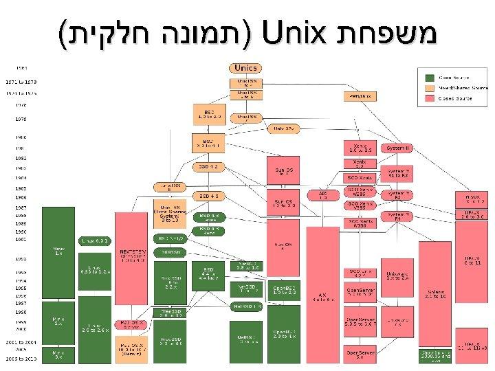 משפחת ) Unix תמונה חלקית(