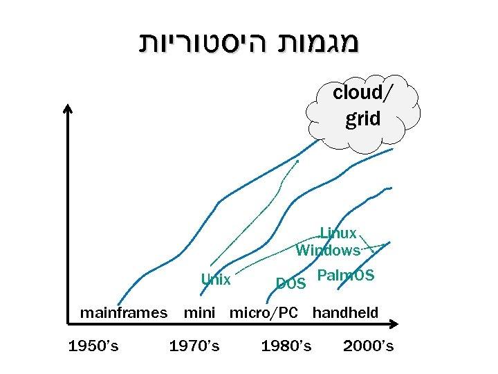 מגמות היסטוריות cloud/ grid Linux Windows Unix DOS Palm. OS mainframes mini micro/PC