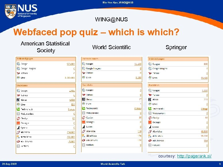 Min-Yen Kan, WING@NUS Webfaced pop quiz – which is which? American Statistical Society World