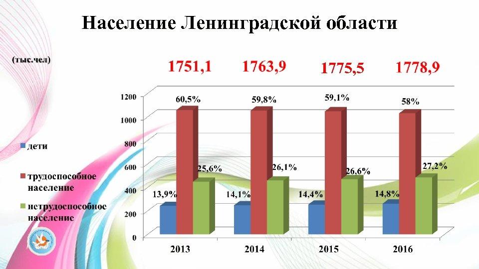 Население Ленинградской области 1775, 5