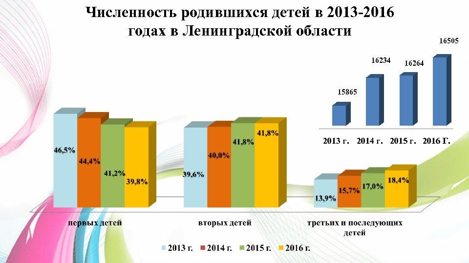 Численность родившихся детей в 2013 -2016 годах в Ленинградской области 16234 16505 16264 15865
