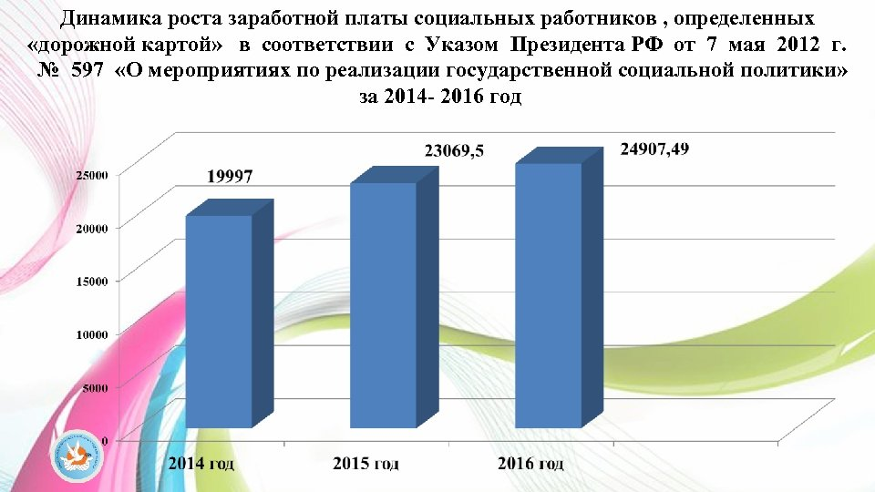 Динамика роста заработной платы социальных работников , определенных «дорожной картой» в соответствии с Указом
