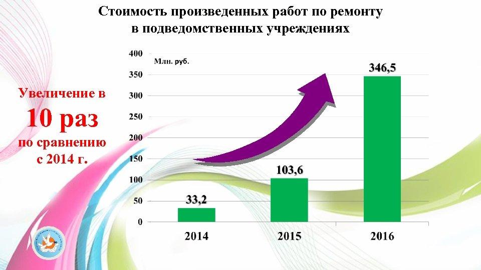 Стоимость произведенных работ по ремонту в подведомственных учреждениях Увеличение в 10 раз по сравнению
