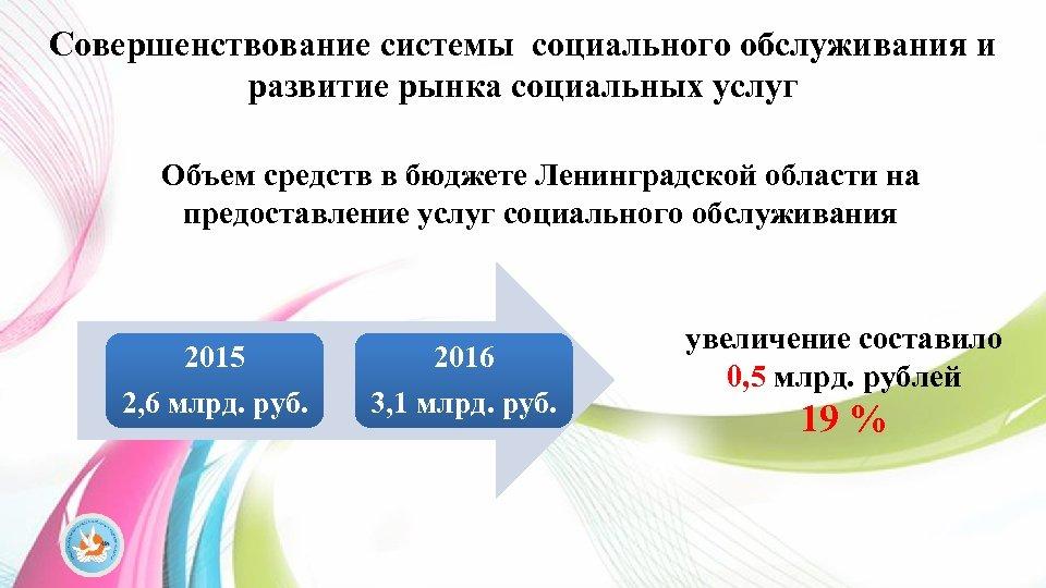 Совершенствование системы социального обслуживания и развитие рынка социальных услуг Объем средств в бюджете Ленинградской