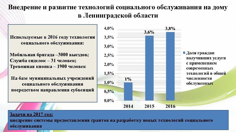 Внедрение и развитие технологий социального обслуживания на дому в Ленинградской области Используемые в 2016